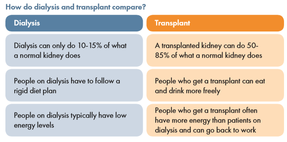 chart showing dialysis and transplant facts side by side